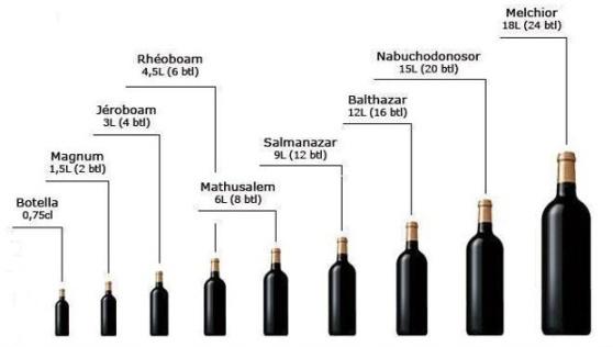 capacidad botellas